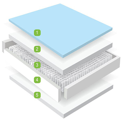 Gel 1000 - Mattress - Single - Double - King - Super King - Cool Gel - Memory Foam - Pocket Springs - Pocket Sprung - Mlily - Steptoes - Paphos - Cyprus - Comfort (2)