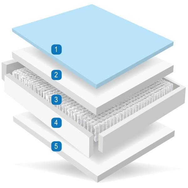 Ortho Gel 1000 - Memory Foam - Foam - Pocket Springs - Cool Gel - Mlily - Mattress - Mattresses - Bed - Bedroom - Comfort - Sleep - Steptoes - AFS - Paphos - Cyprus