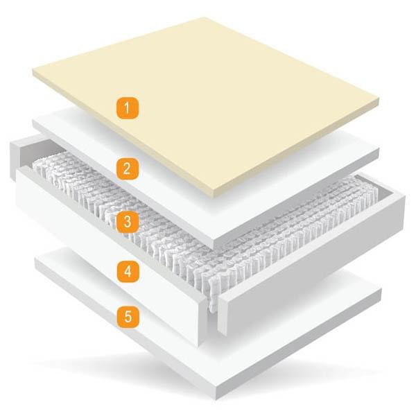 Memory Pocket 200 - Memory Foam - Foam - Pocket Springs - Cool Gel - Mlily - Mattress - Mattresses - Bed - Bedroom - Comfort - Sleep - Steptoes - AFS - Paphos - Cyprus